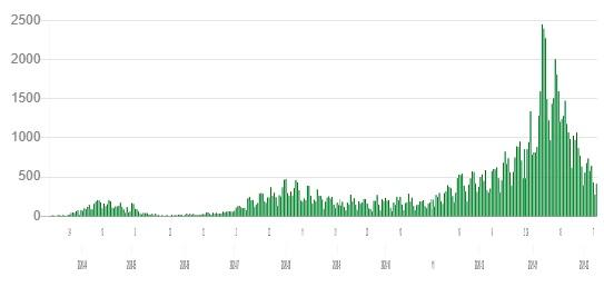 都内新規感染者グラフ2020-2021nen02gatu.jpg