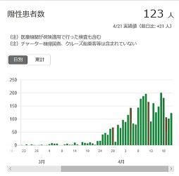 2020-0421-東京都感染者数の推移.jpg