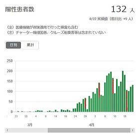 2020-0422-東京都感染者数の推移.jpg