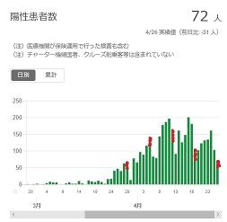 2020-0426-東京都感染者数の推移.jpg