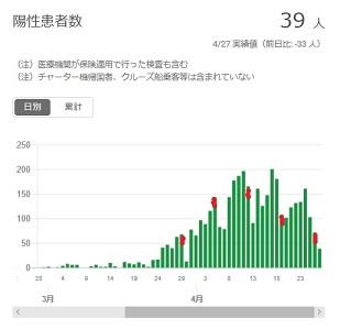 2020-0427-東京都感染者数の推移.jpg
