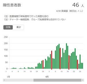 2020-0430-東京都感染者数の推移.jpg