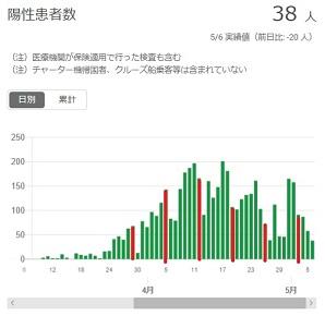 2020-0506-東京都感染者数の推移.jpg