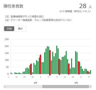 2020-0512-東京都感染者数の推移.jpg
