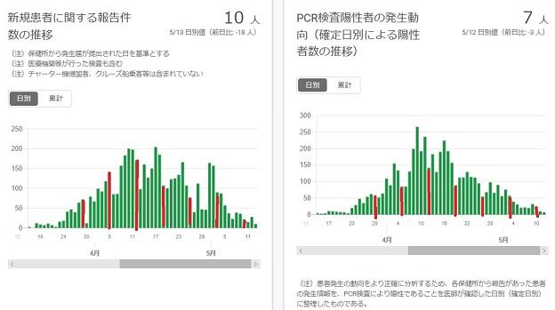 2020-0513-東京都感染者数の推移.jpg