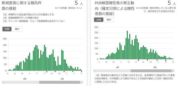 2020-0517-東京都感染者数の推移.jpg