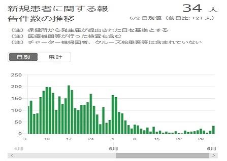 2020-0602-東京都感染者数の推移.jpg
