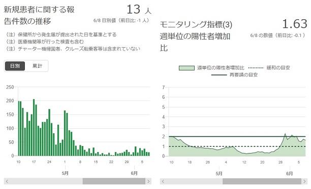 2020-0608-東京都感染者数の推移.jpg