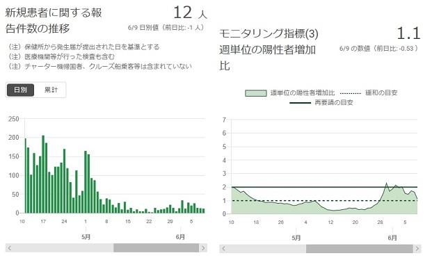 2020-0609-東京都感染者数の推移.jpg