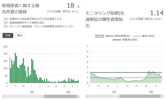 2020-0610-東京都感染者数の推移.jpg