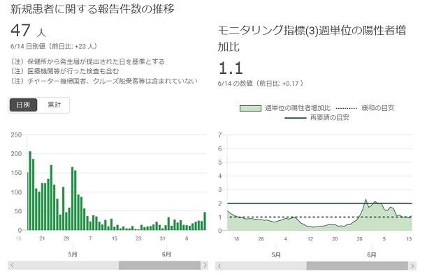 2020-0614-東京都感染者数の推移.jpg