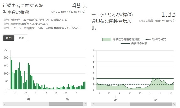 2020-0615-東京都感染者数の推移.jpg