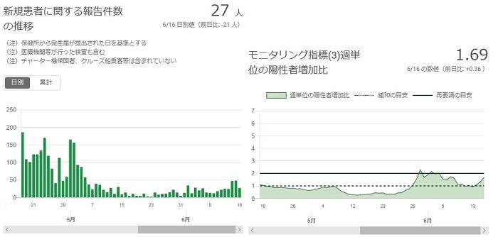 2020-0616-東京都感染者数の推移.jpg