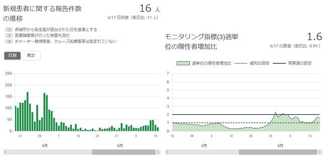 2020-0617-東京都感染者数の推移.jpg