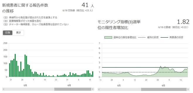2020-0618-東京都感染者数の推移.jpg