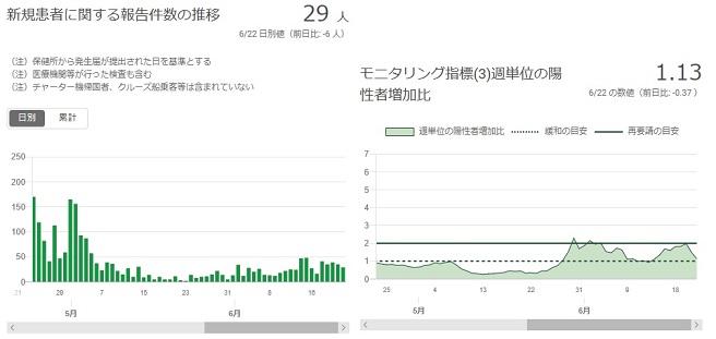 2020-0622-東京都感染者数の推移.jpg