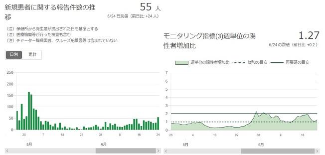 2020-0624-東京都感染者数の推移.jpg