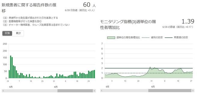 2020-0628-東京都感染者数の推移.jpg