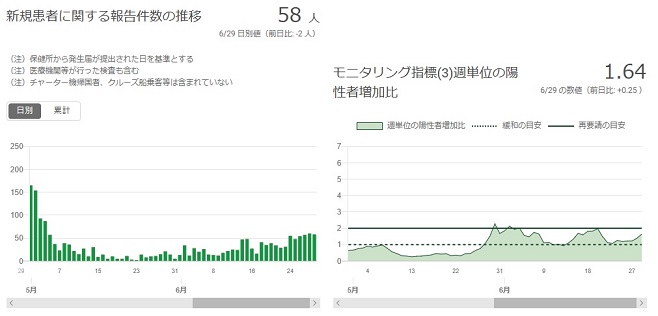 2020-0629-東京都感染者数の推移.jpg