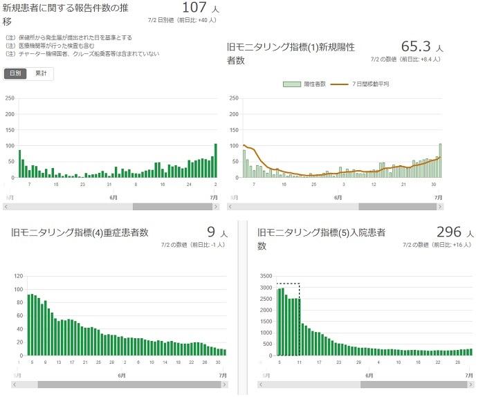 2020-0702-東京都感染者数の推移.jpg