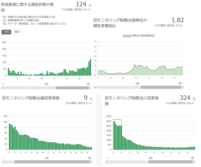 2020-0703-東京都感染者数の推移.jpg