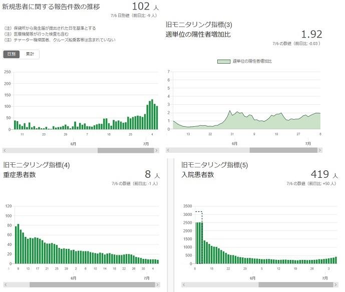 2020-0706-東京都感染者数の推移.jpg
