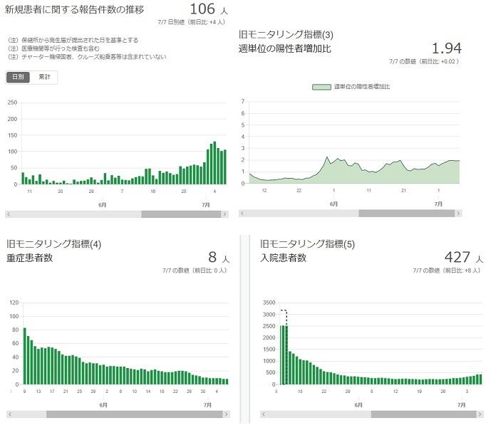 2020-0707-東京都感染者数の推移.jpg