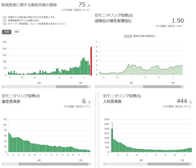 2020-0708-東京都感染者数の推移.jpg