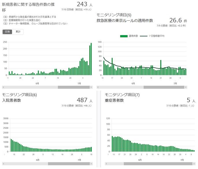 2020-0710-東京都感染者数の推移.jpg