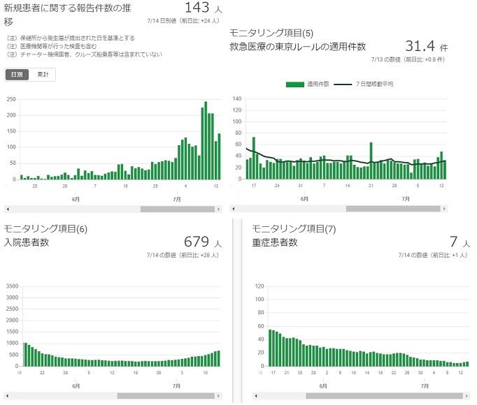 2020-0714-東京都感染者数の推移.jpg