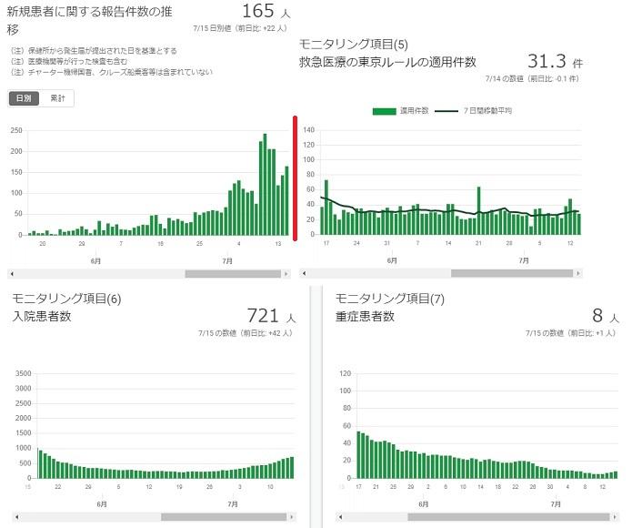2020-0715-東京都感染者数の推移.jpg