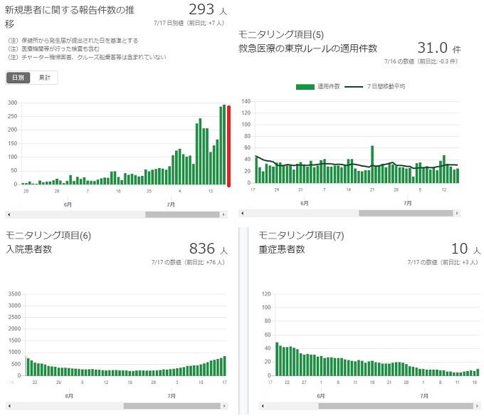 2020-0717-東京都感染者数の推移.jpg