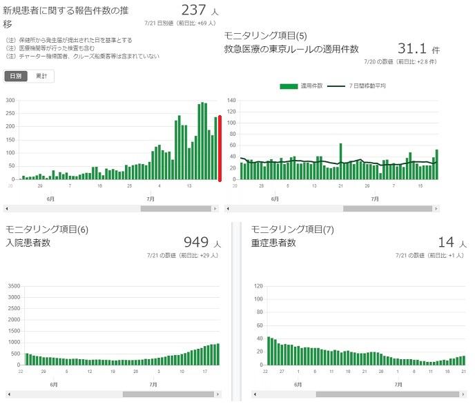 2020-0721-東京都感染者数の推移.jpg