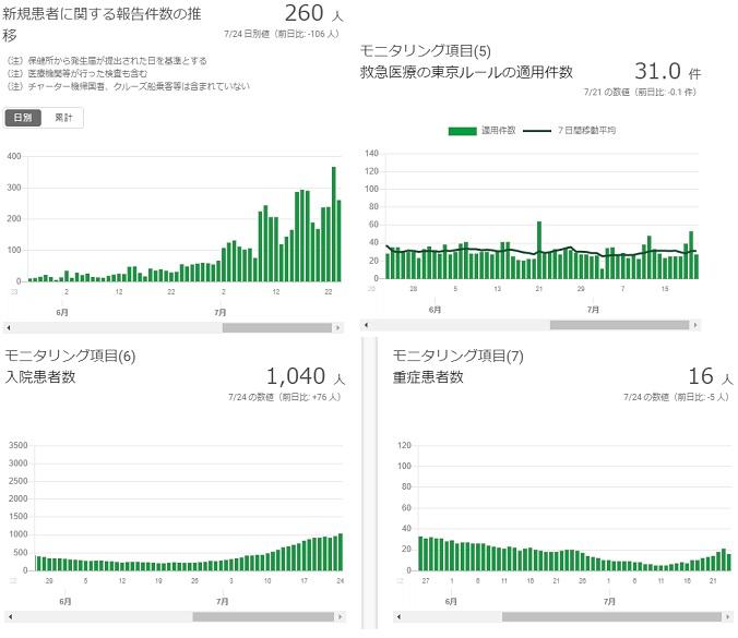 2020-0724-東京都感染者数の推移.jpg