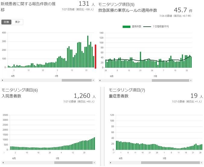 2020-0727-東京都感染者数の推移.jpg