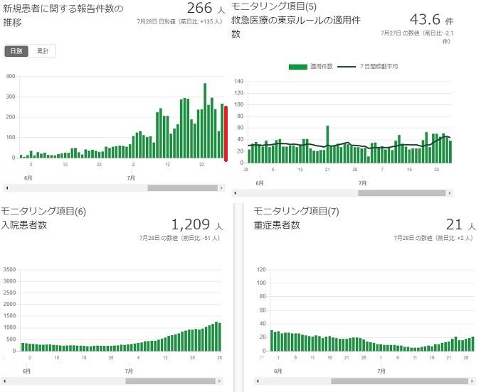 2020-0728-東京都感染者数の推移.jpg