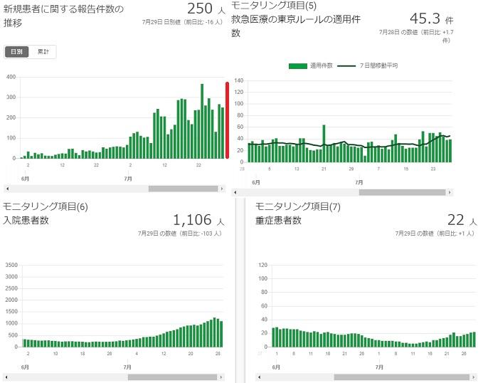2020-0729-東京都感染者数の推移.jpg