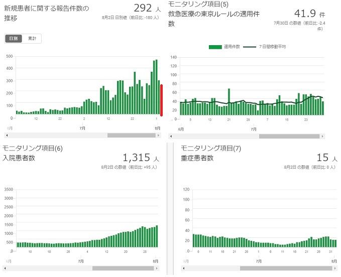 2020-07802-東京都感染者数の推移.jpg