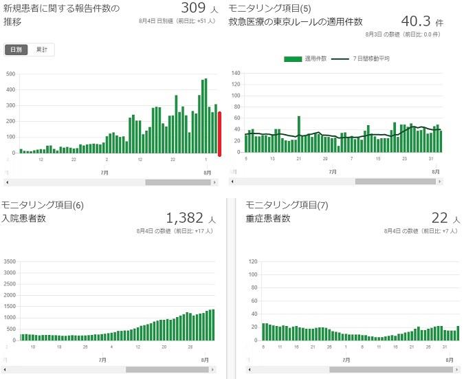 2020-07804-東京都感染者数の推移.jpg