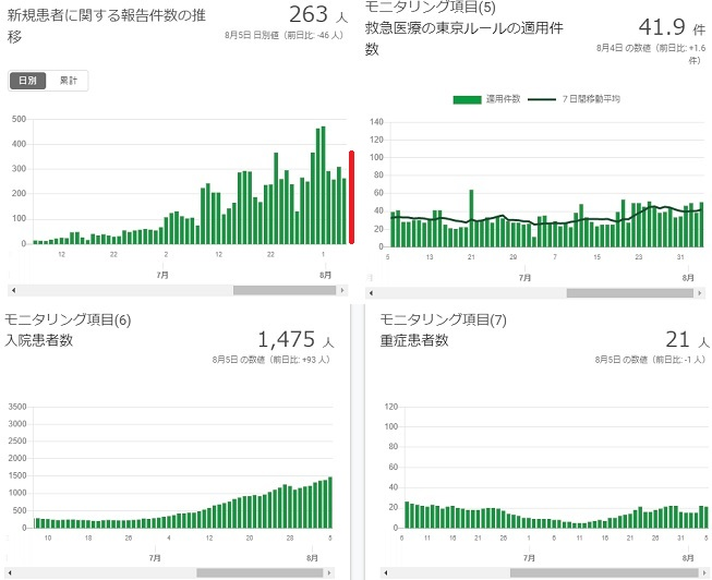 2020-07805-東京都感染者数の推移.jpg