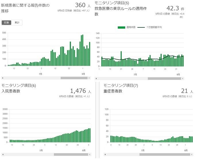 2020-0806-東京都感染者数の推移.jpg