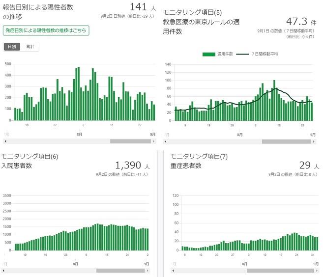2020-0902-東京都感染者数の推移.jpg