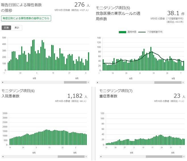 2020-0910-東京都感染者数の推移.jpg