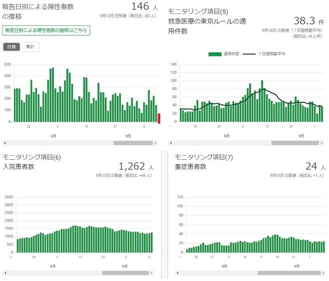 2020-0913-東京都感染者数の推移.jpg