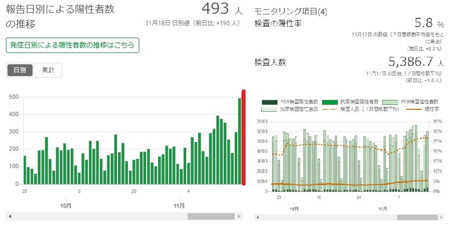 感染 者 数 本日 東京